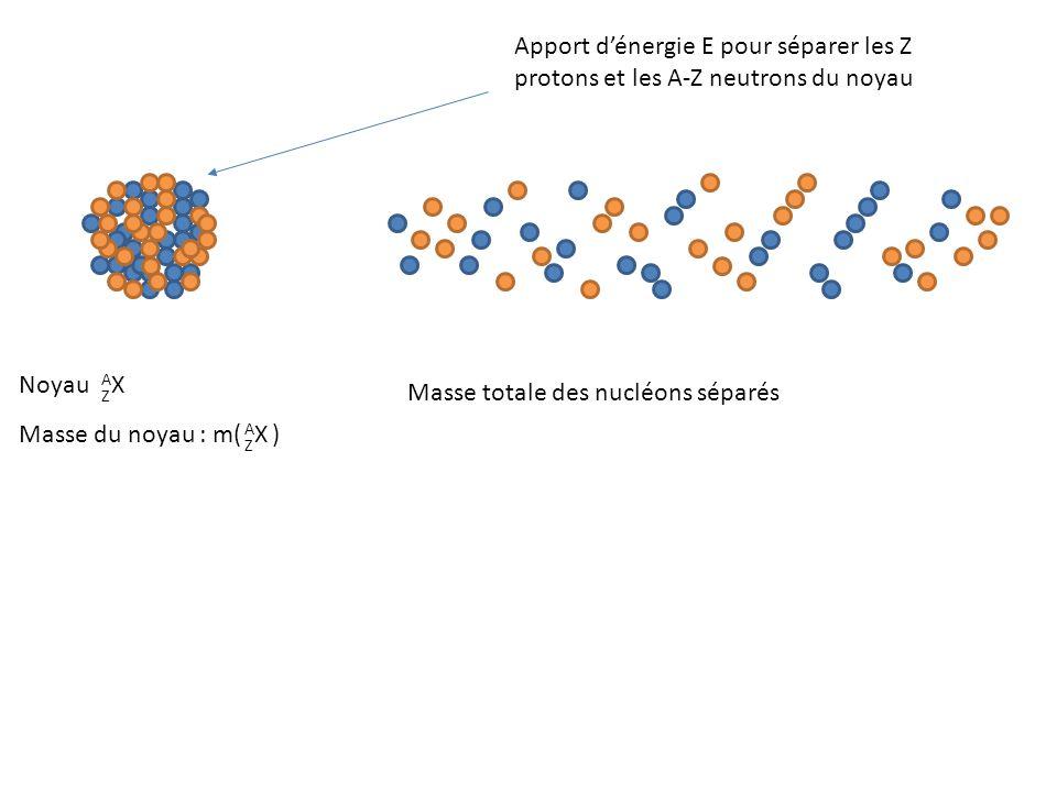 Noyau AXAX Z Masse du noyau : m( ) AXAX Z Apport d'énergie E pour séparer les Z protons et les A-Z neutrons du noyau Masse totale des nucléons séparés