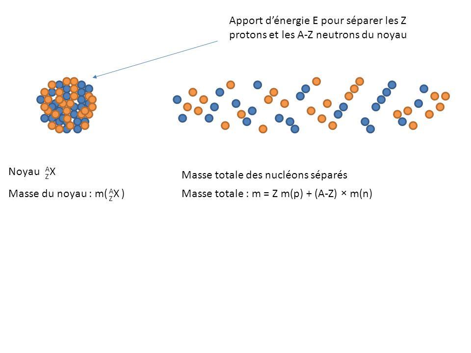 Noyau AXAX Z Masse du noyau : m( ) AXAX Z Apport d'énergie E pour séparer les Z protons et les A-Z neutrons du noyau Masse totale : m = Z m(p) + (A-Z) × m(n) Masse totale des nucléons séparés