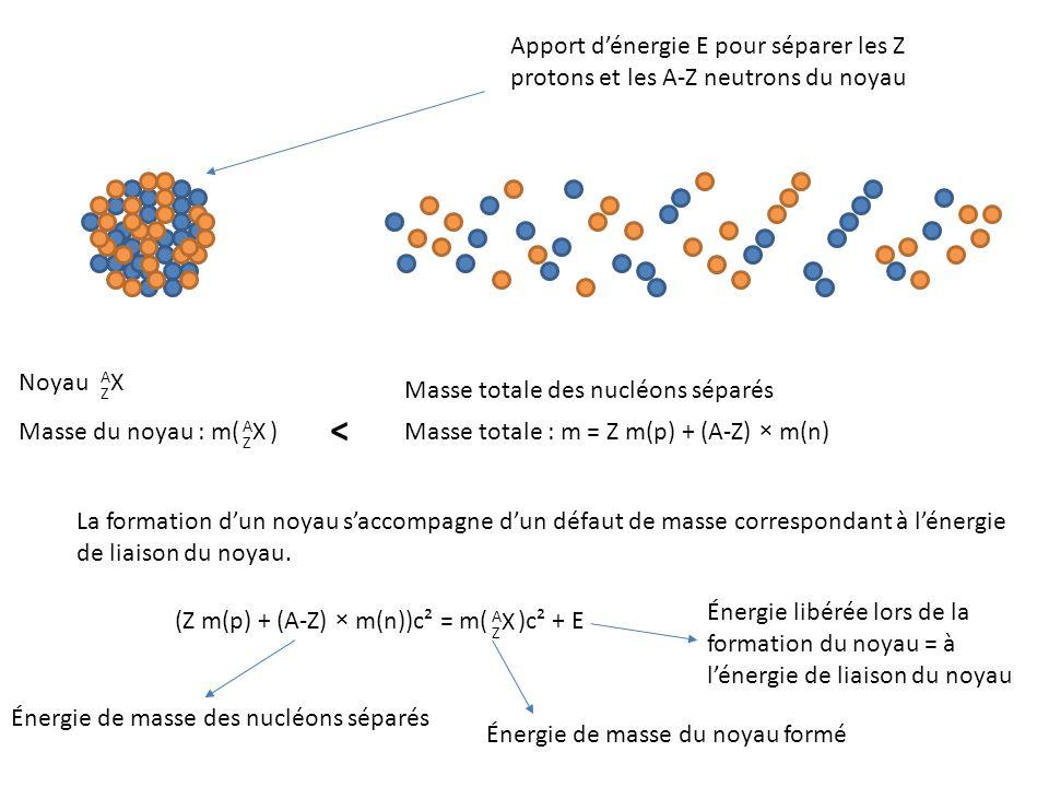 Noyau AXAX Z Apport d'énergie E pour séparer les Z protons et les A-Z neutrons du noyau Masse totale : m = Z m(p) + (A-Z) × m(n) Masse du noyau : m( ) AXAX Z La formation d'un noyau s'accompagne d'un défaut de masse correspondant à l'énergie de liaison du noyau.
