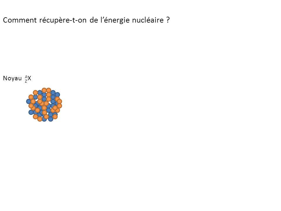 Comment récupère-t-on de l'énergie nucléaire ? Noyau AXAX Z