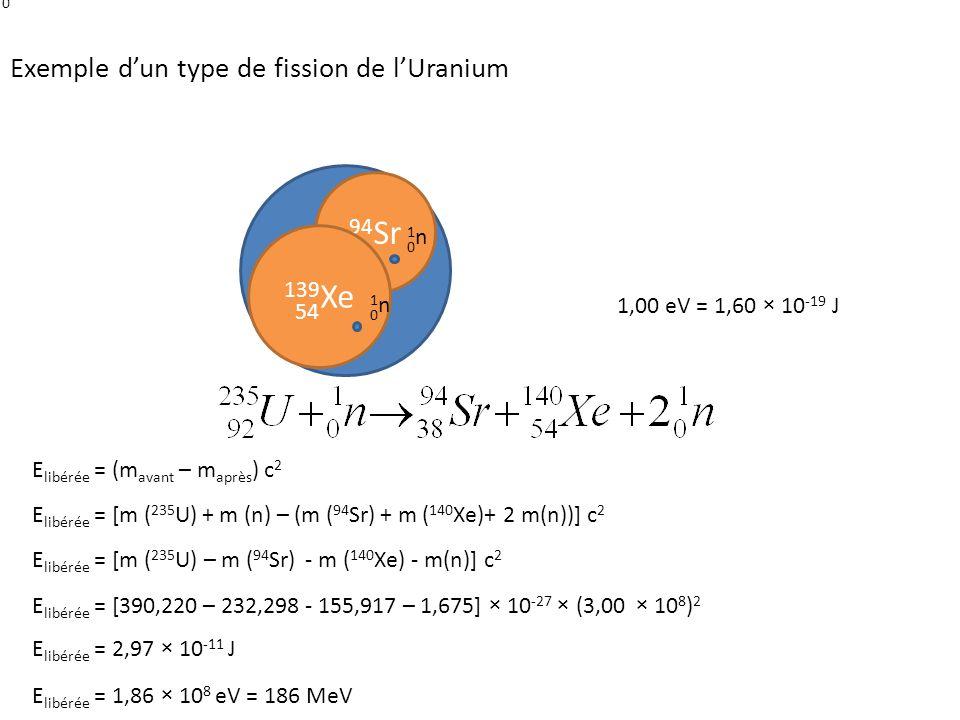 235 U 1n1n 0 92 94 Sr 38 139 Xe 54 1n1n 0 1n1n 0 Exemple d'un type de fission de l'Uranium E libérée = (m avant – m après ) c 2 E libérée = [m ( 235 U) + m (n) – (m ( 94 Sr) + m ( 140 Xe)+ 2 m(n))] c 2 E libérée = [m ( 235 U) – m ( 94 Sr) - m ( 140 Xe) - m(n)] c 2 E libérée = [390,220 – 232,298 - 155,917 – 1,675] × 10 -27 × (3,00 × 10 8 ) 2 E libérée = 2,97 × 10 -11 J E libérée = 1,86 × 10 8 eV = 186 MeV 1,00 eV = 1,60 × 10 -19 J