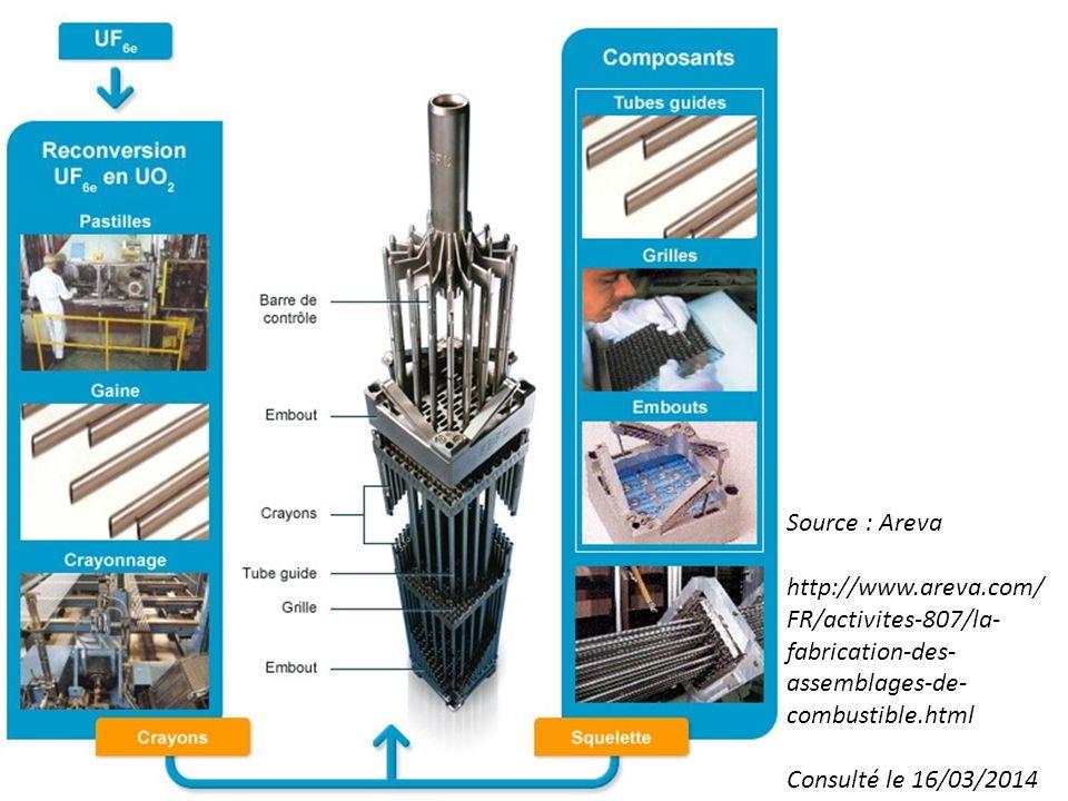 Source : Areva http://www.areva.com/ FR/activites-807/la- fabrication-des- assemblages-de- combustible.html Consulté le 16/03/2014