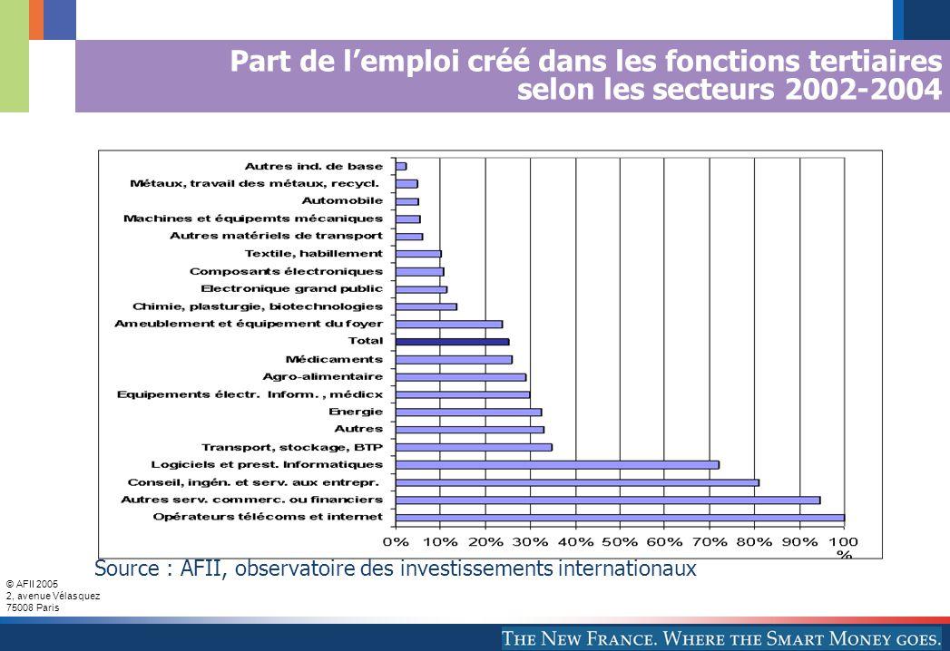 © AFII 2005 2, avenue Vélasquez 75008 Paris Part de l'emploi créé dans les fonctions tertiaires selon les secteurs 2002-2004 Source : AFII, observatoire des investissements internationaux