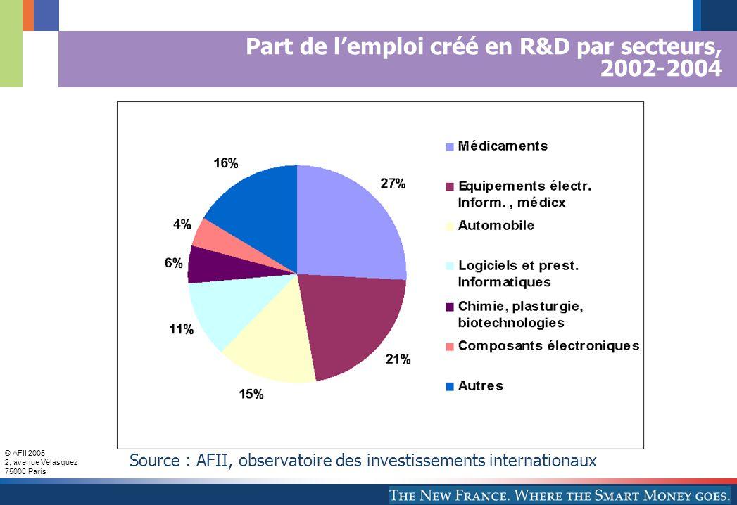 © AFII 2005 2, avenue Vélasquez 75008 Paris Part de l'emploi créé en R&D par secteurs, 2002-2004 Source : AFII, observatoire des investissements internationaux