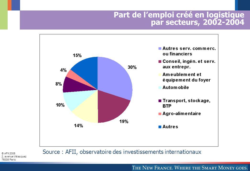 © AFII 2005 2, avenue Vélasquez 75008 Paris Part de l'emploi créé en logistique par secteurs, 2002-2004 Source : AFII, observatoire des investissements internationaux
