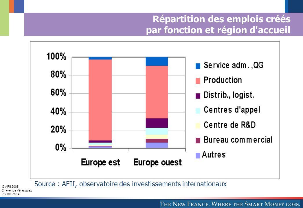 © AFII 2005 2, avenue Vélasquez 75008 Paris Répartition des emplois créés par fonction et région d accueil Source : AFII, observatoire des investissements internationaux
