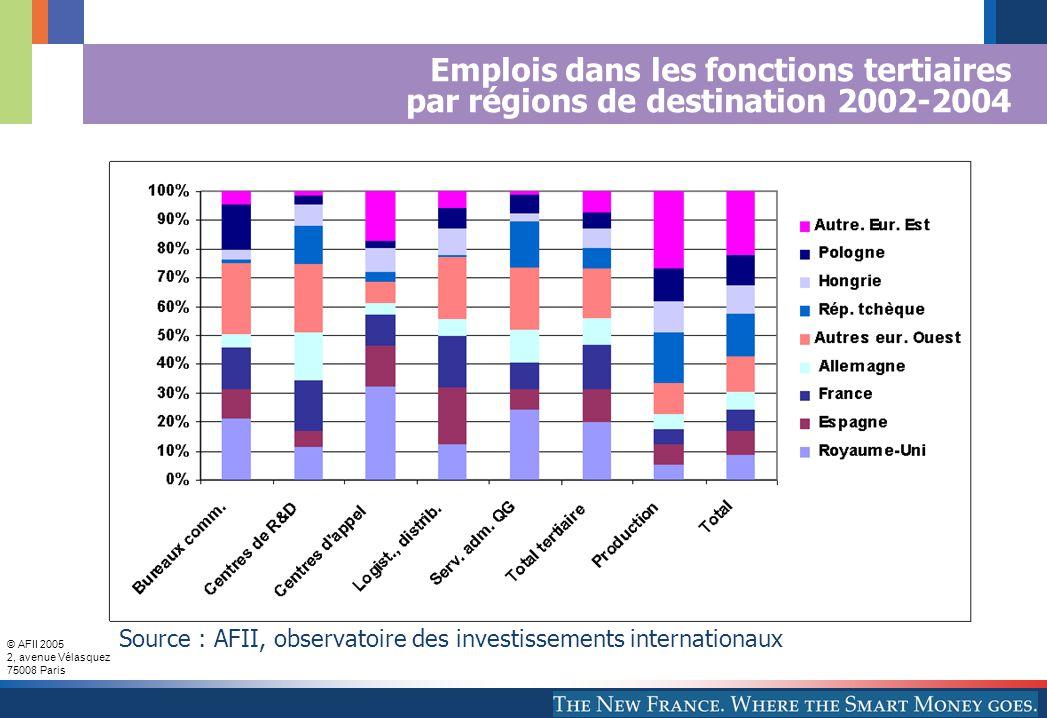 © AFII 2005 2, avenue Vélasquez 75008 Paris Emplois dans les fonctions tertiaires par régions de destination 2002-2004 Source : AFII, observatoire des investissements internationaux