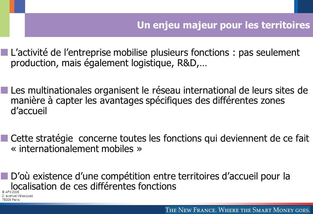 © AFII 2005 2, avenue Vélasquez 75008 Paris Part de l'emploi créé dans les QG et CSP par secteurs 2002-2004 Source : AFII, observatoire des investissements internationaux