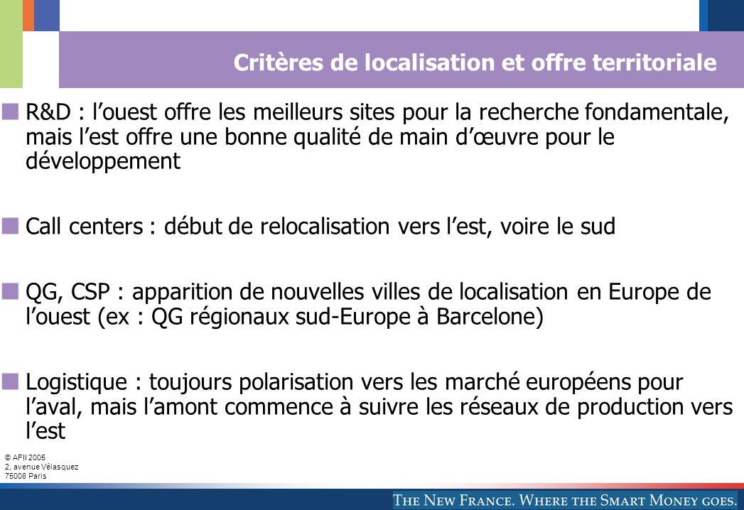 © AFII 2005 2, avenue Vélasquez 75008 Paris Critères de localisation et offre territoriale R&D : l'ouest offre les meilleurs sites pour la recherche fondamentale, mais l'est offre une bonne qualité de main d'œuvre pour le développement Call centers : début de relocalisation vers l'est, voire le sud QG, CSP : apparition de nouvelles villes de localisation en Europe de l'ouest (ex : QG régionaux sud-Europe à Barcelone) Logistique : toujours polarisation vers les marché européens pour l'aval, mais l'amont commence à suivre les réseaux de production vers l'est