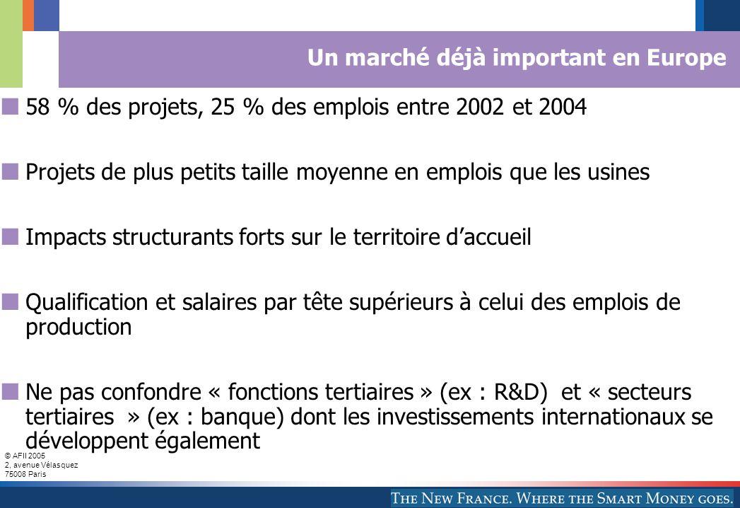 © AFII 2005 2, avenue Vélasquez 75008 Paris Un marché déjà important en Europe 58 % des projets, 25 % des emplois entre 2002 et 2004 Projets de plus petits taille moyenne en emplois que les usines Impacts structurants forts sur le territoire d'accueil Qualification et salaires par tête supérieurs à celui des emplois de production Ne pas confondre « fonctions tertiaires » (ex : R&D) et « secteurs tertiaires » (ex : banque) dont les investissements internationaux se développent également