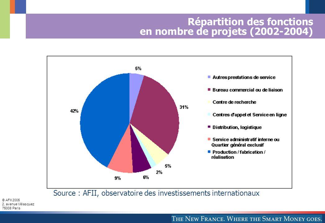 © AFII 2005 2, avenue Vélasquez 75008 Paris Emplois créés dans les fonctions tertiaires par région d'origine 2002-2004 Source : AFII, observatoire des investissements internationaux