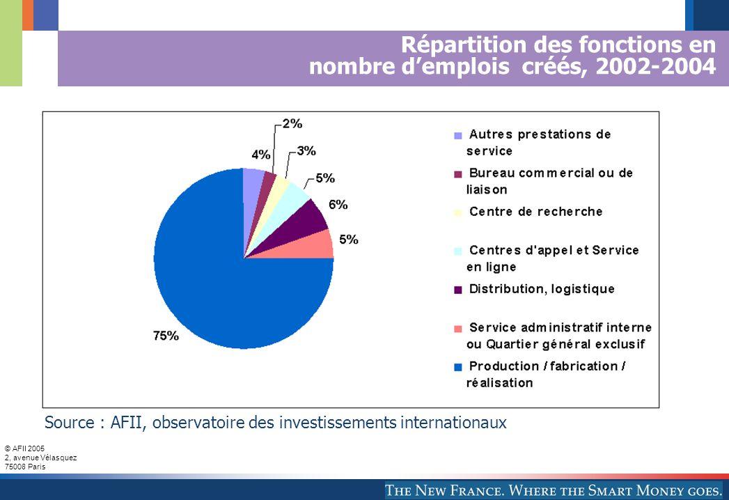 © AFII 2005 2, avenue Vélasquez 75008 Paris Répartition des fonctions en nombre d'emplois créés, 2002-2004 Source : AFII, observatoire des investissements internationaux