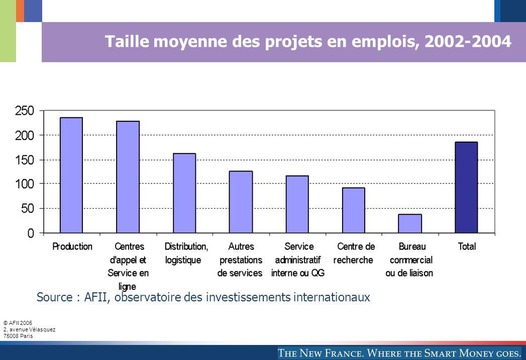 © AFII 2005 2, avenue Vélasquez 75008 Paris Taille moyenne des projets en emplois, 2002-2004 Source : AFII, observatoire des investissements internationaux