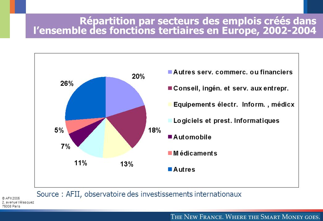 © AFII 2005 2, avenue Vélasquez 75008 Paris Répartition par secteurs des emplois créés dans l'ensemble des fonctions tertiaires en Europe, 2002-2004 Source : AFII, observatoire des investissements internationaux