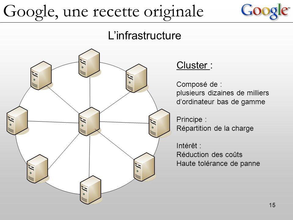 15 L'infrastructure Cluster : Composé de : plusieurs dizaines de milliers d'ordinateur bas de gamme Principe : Répartition de la charge Intérêt : Rédu