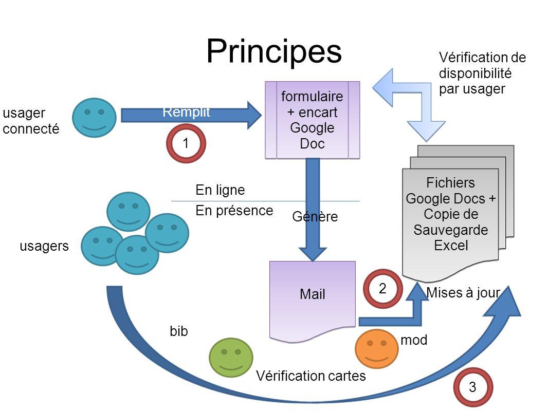 Principes Remplit Mail Fichiers Google Docs + Copie de Sauvegarde Excel formulaire + encart Google Doc Génère Vérification cartes usager connecté bib Mises à jour Vérification de disponibilité par usager usagers En ligne En présence 1 2 3 mod