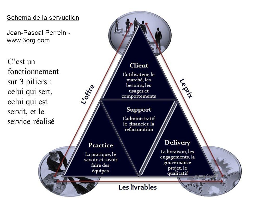 Schéma de la servuction Jean-Pascal Perrein - www.3org.com C'est un fonctionnement sur 3 piliers : celui qui sert, celui qui est servit, et le service réalisé