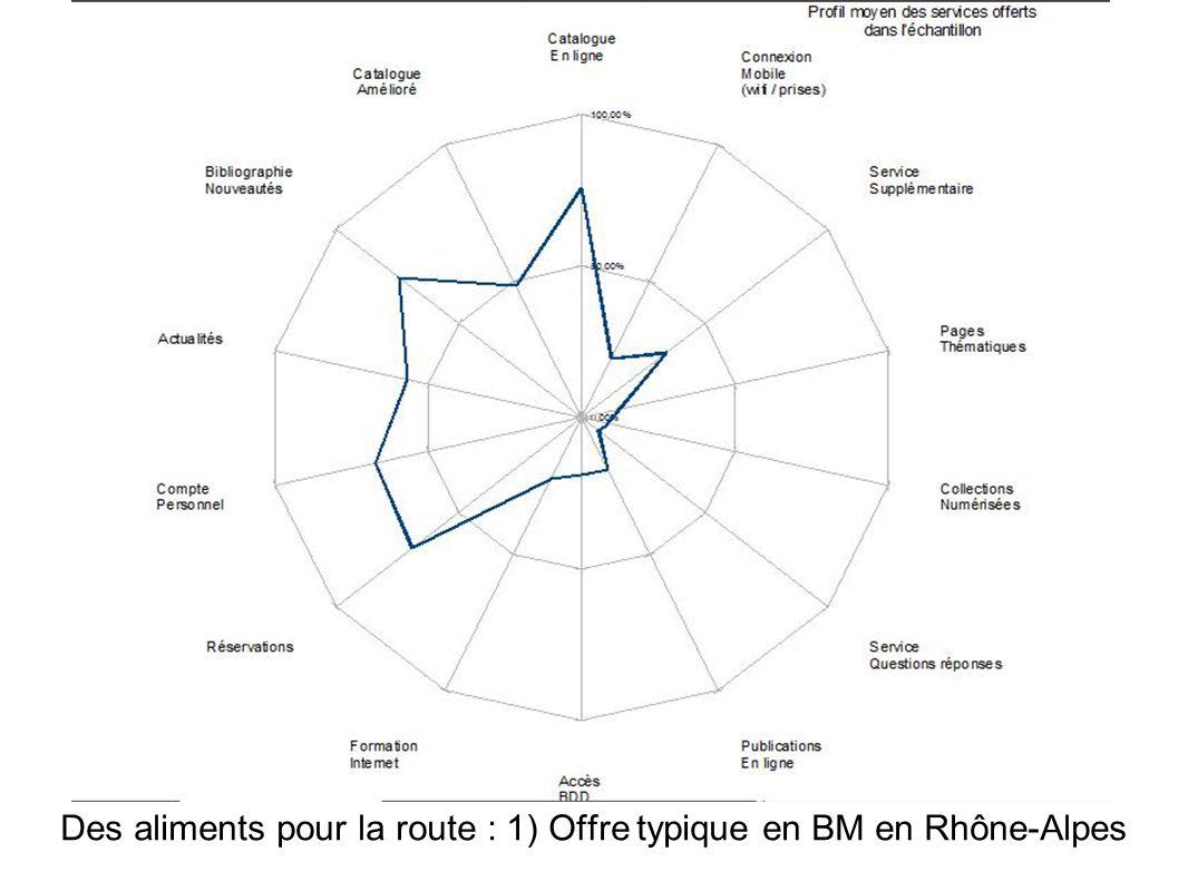 Des aliments pour la route : 1) Offre typique en BM en Rhône-Alpes