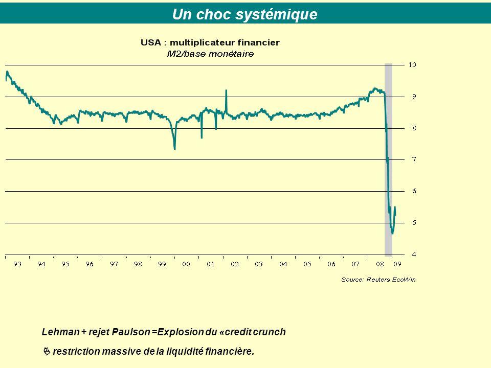 Lehman + rejet Paulson =Explosion du «credit crunch  restriction massive de la liquidité financière. Un choc systémique