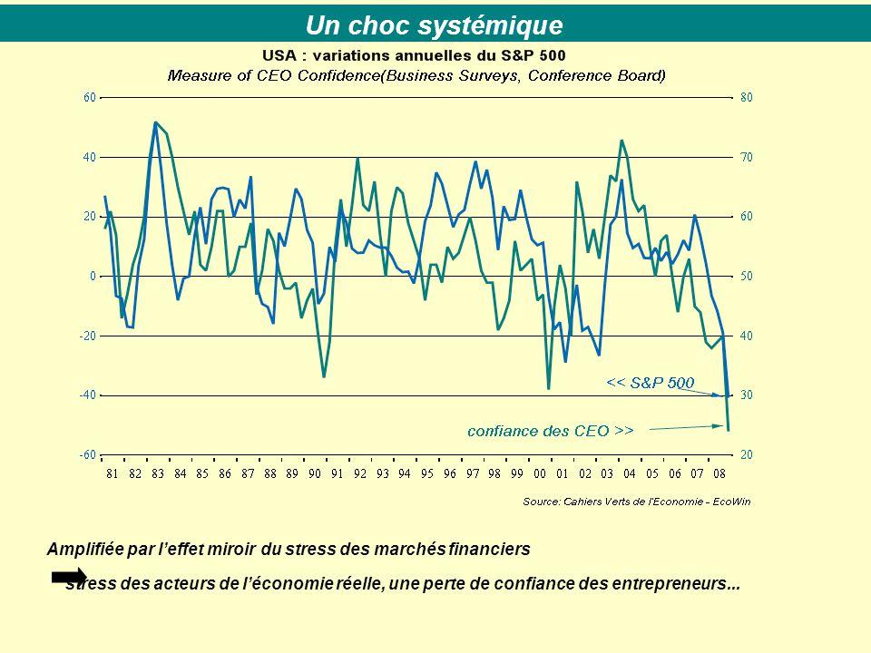 Amplifiée par l'effet miroir du stress des marchés financiers stress des acteurs de l'économie réelle, une perte de confiance des entrepreneurs...