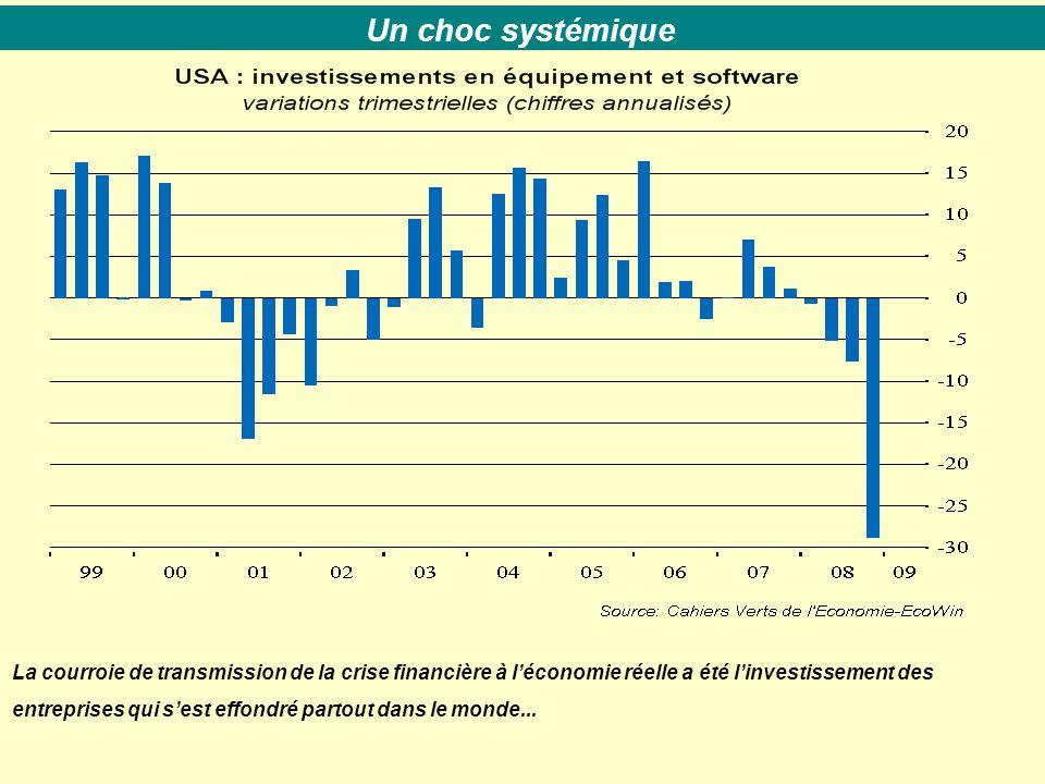 Un choc systémique La courroie de transmission de la crise financière à l'économie réelle a été l'investissement des entreprises qui s'est effondré partout dans le monde...