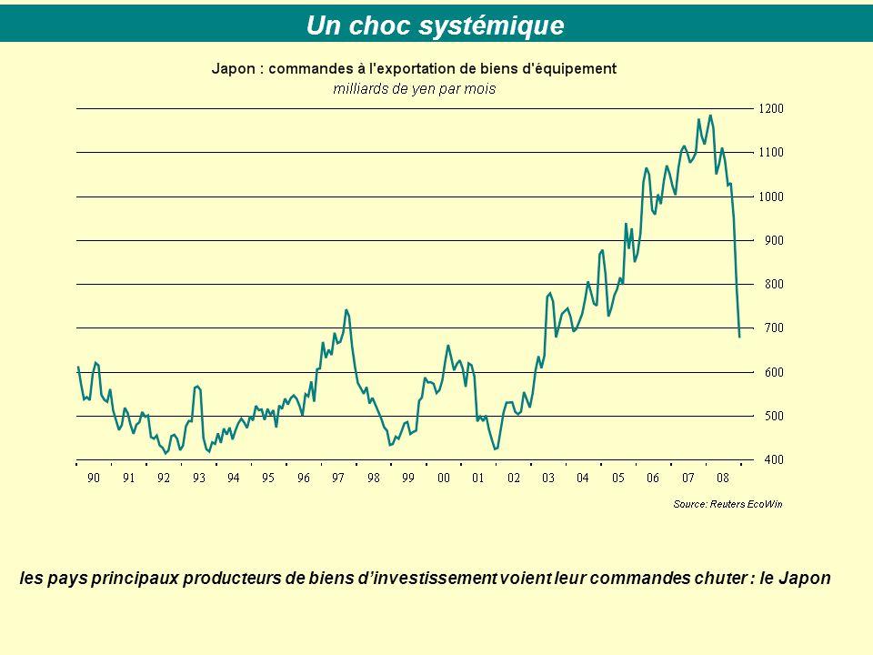 les pays principaux producteurs de biens d'investissement voient leur commandes chuter : le Japon Un choc systémique