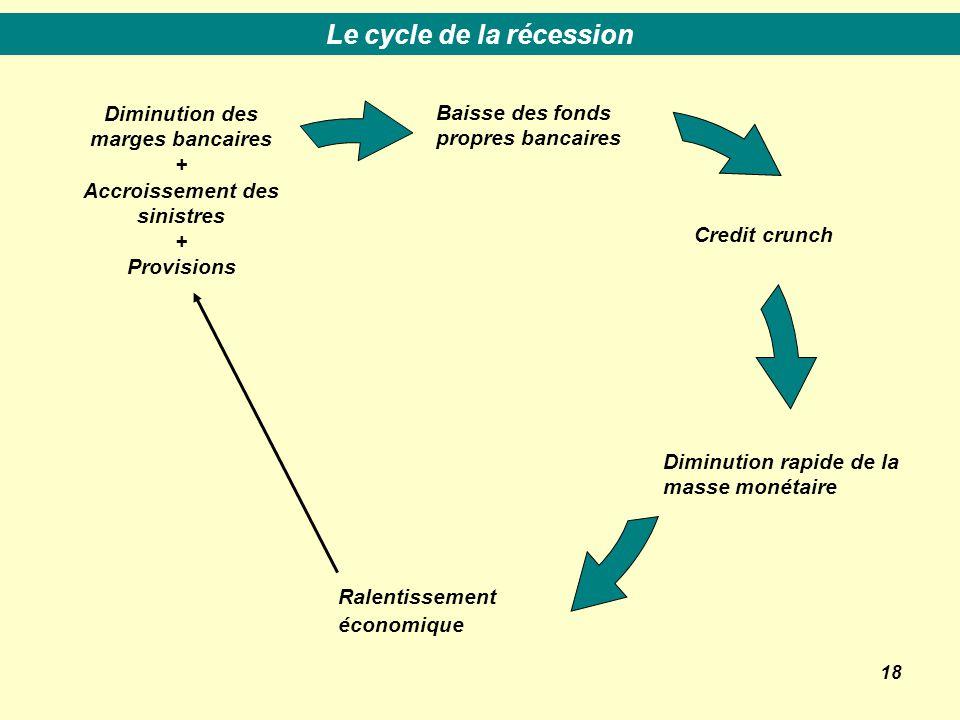 18 Baisse des fonds propres bancaires Credit crunch Ralentissement économique Diminution rapide de la masse monétaire Diminution des marges bancaires + Accroissement des sinistres + Provisions Le cycle de la récession