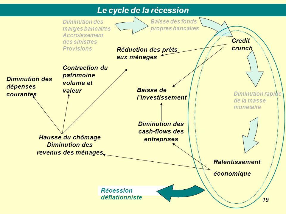 19 Baisse des fonds propres bancaires Credit crunch Ralentissement économique Diminution rapide de la masse monétaire Diminution des marges bancaires