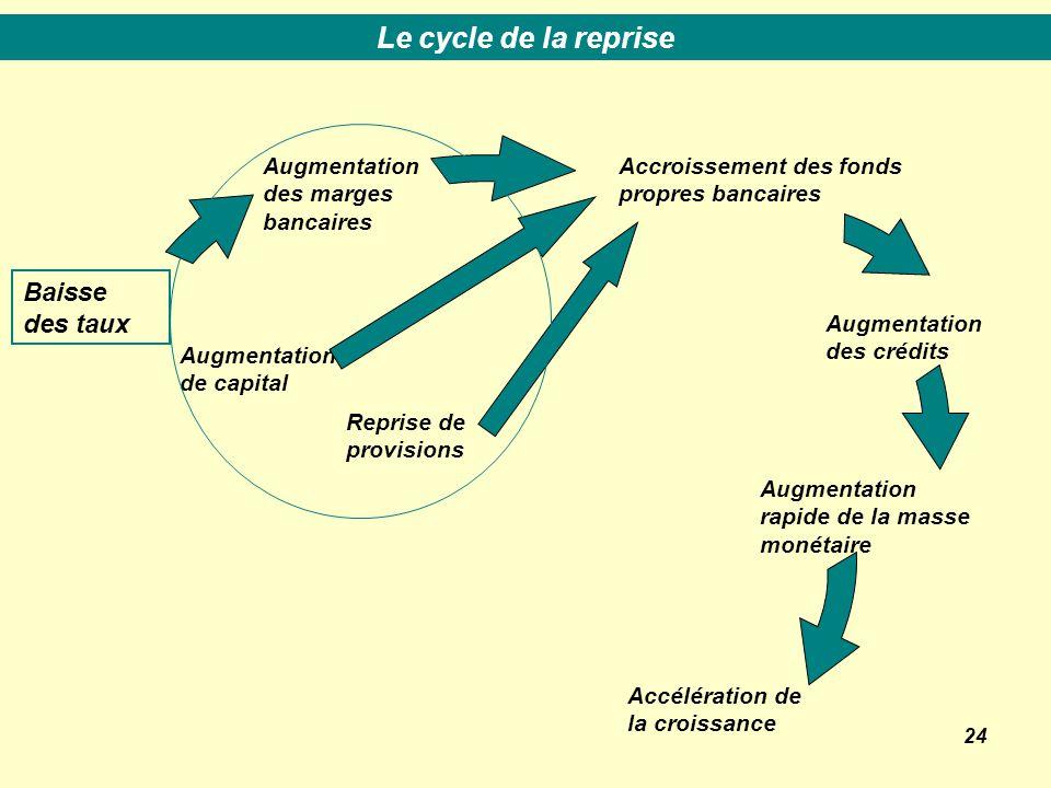 24 Accroissement des fonds propres bancaires Augmentation des crédits Accélération de la croissance Augmentation rapide de la masse monétaire Baisse des taux Augmentation des marges bancaires Augmentation de capital Reprise de provisions Le cycle de la reprise