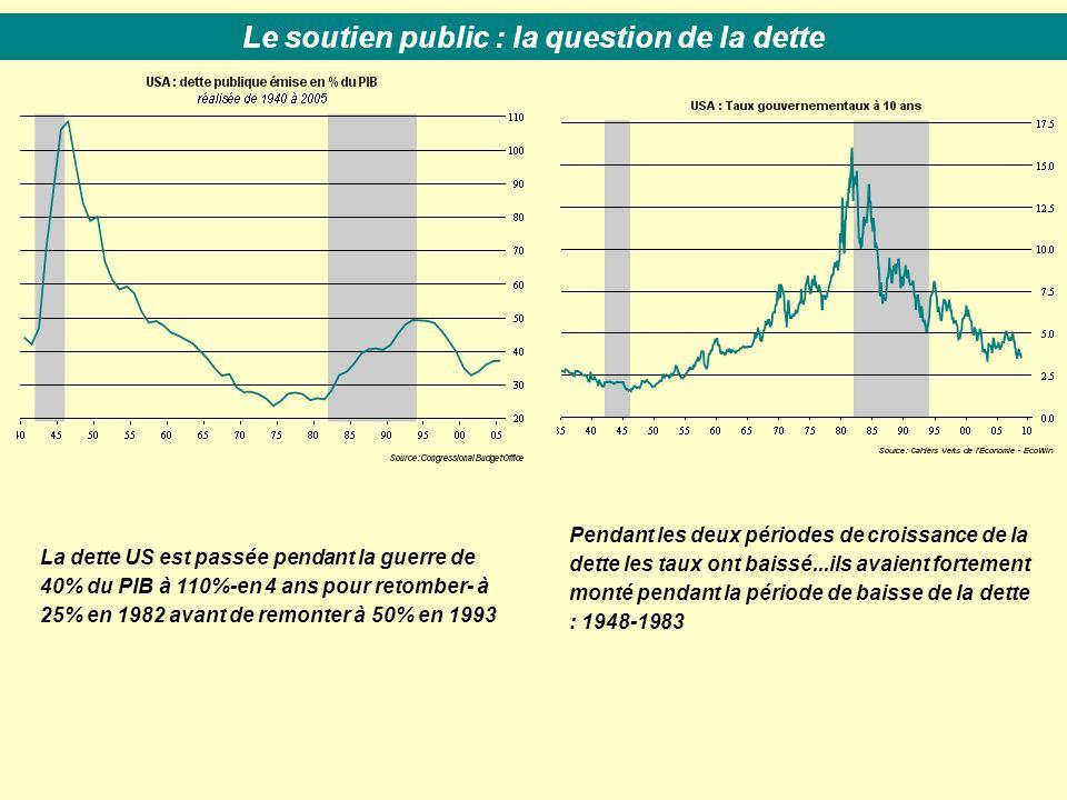 La dette US est passée pendant la guerre de 40% du PIB à 110%-en 4 ans pour retomber- à 25% en 1982 avant de remonter à 50% en 1993 Le soutien public : la question de la dette Pendant les deux périodes de croissance de la dette les taux ont baissé...ils avaient fortement monté pendant la période de baisse de la dette : 1948-1983