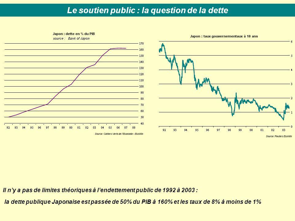 Il n'y a pas de limites théoriques à l'endettement public de 1992 à 2003 : la dette publique Japonaise est passée de 50% du PIB à 160% et les taux de 8% à moins de 1% Le soutien public : la question de la dette