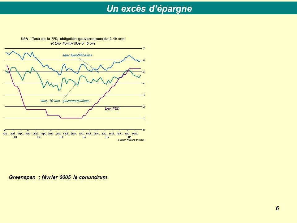 6 Greenspan : février 2005 le conundrum Un excès d'épargne