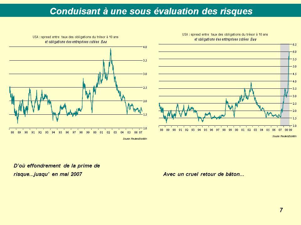 7 D'où effondrement de la prime de risque...jusqu en mai 2007 Conduisant à une sous évaluation des risques Avec un cruel retour de bâton...