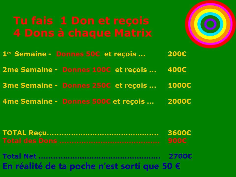 Tu fais 1 Don et reçois 4 Dons à chaque Matrix 1 er Semaine - Donnes 50€ et reçois...200€ 2me Semaine - Donnes 100€ et reçois... 400€ 3me Semaine - Do