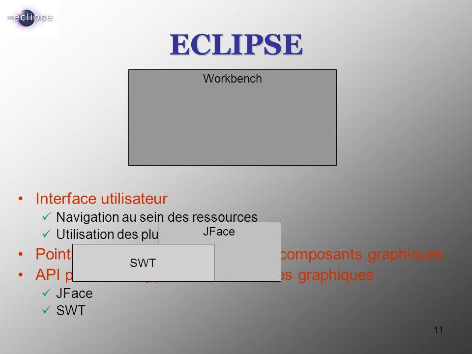 11 ECLIPSE Interface utilisateur Navigation au sein des ressources Utilisation des plug-ins Points d'extensions pour l'ajout de composants graphiques