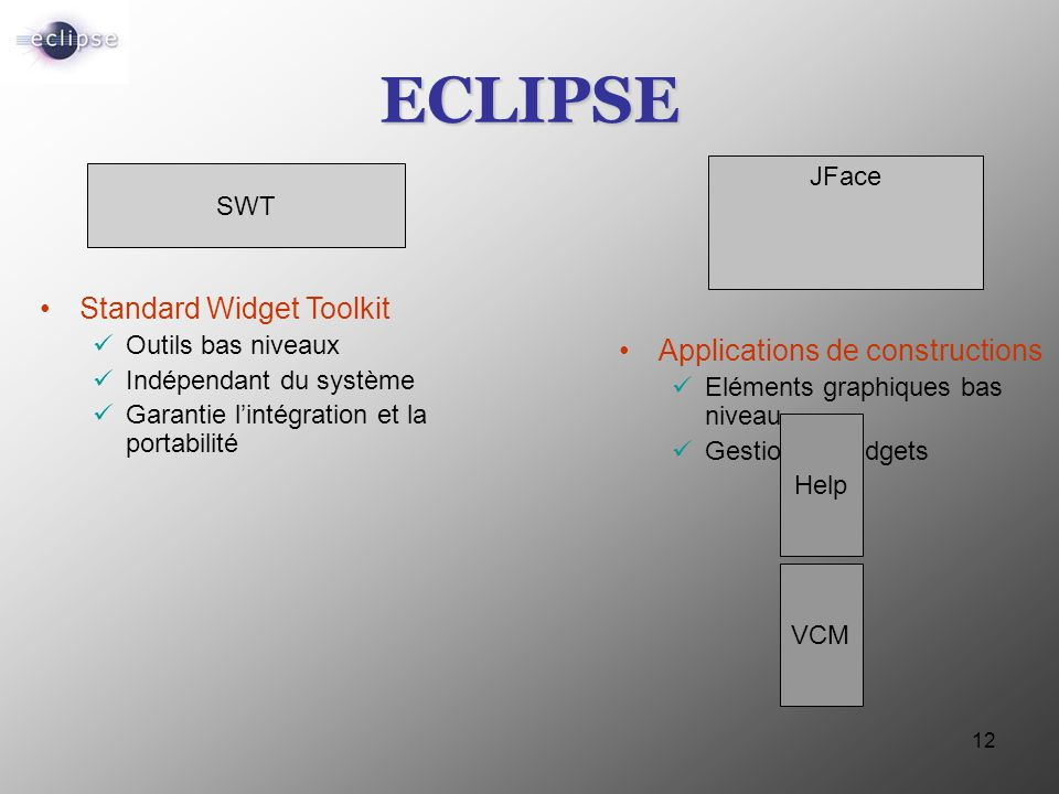12 ECLIPSE JFace SWT Standard Widget Toolkit Outils bas niveaux Indépendant du système Garantie l'intégration et la portabilité Applications de constr
