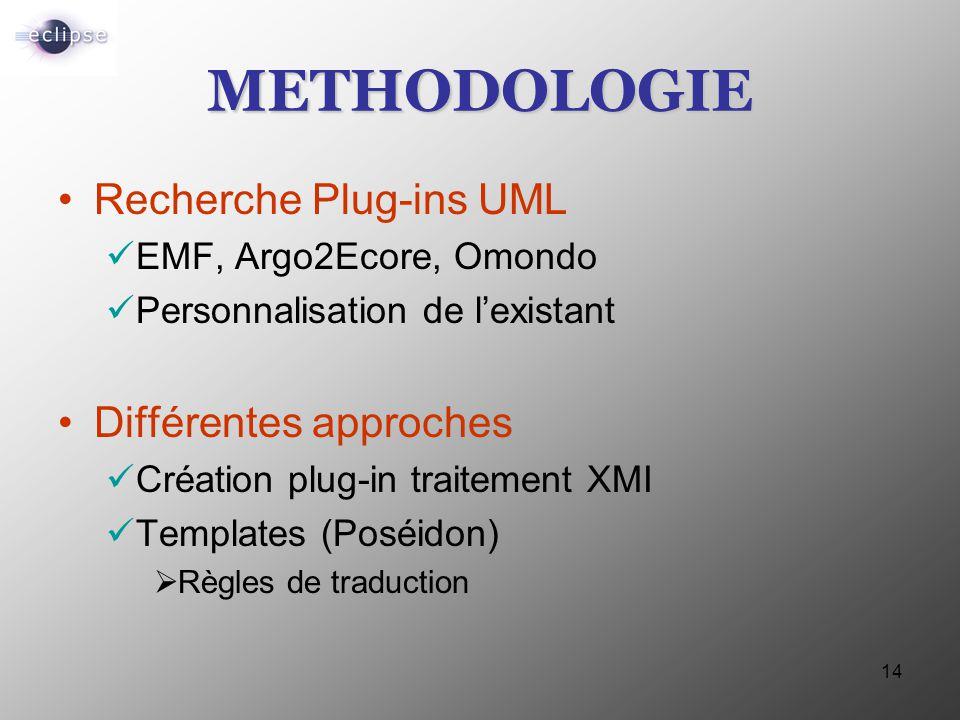 14 METHODOLOGIE Recherche Plug-ins UML EMF, Argo2Ecore, Omondo Personnalisation de l'existant Différentes approches Création plug-in traitement XMI Te