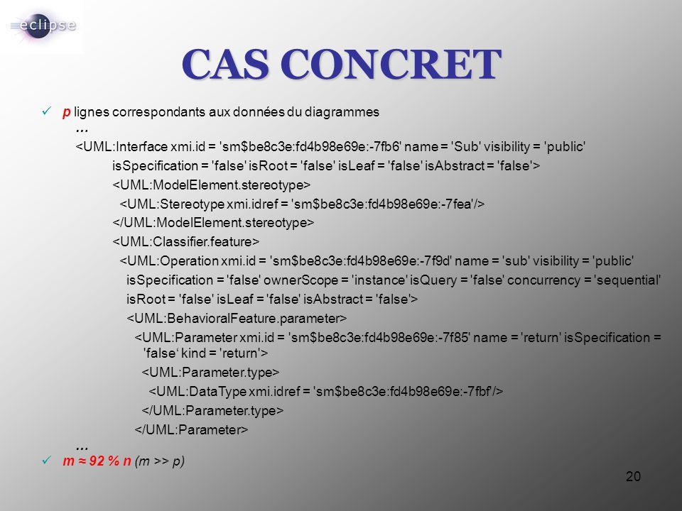 20 CAS CONCRET p lignes correspondants aux données du diagrammes … <UML:Interface xmi.id = 'sm$be8c3e:fd4b98e69e:-7fb6' name = 'Sub' visibility = 'pub