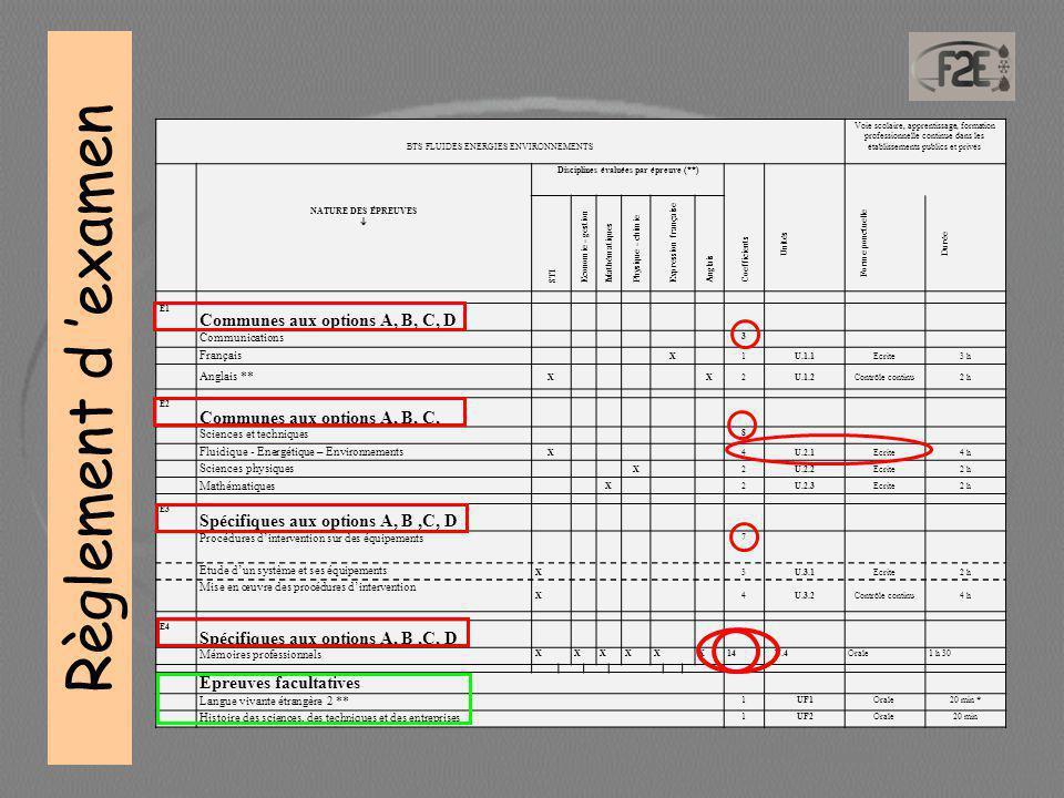 BTS FLUIDES ENERGIES ENVIRONNEMENTS Voie scolaire, apprentissage, formation professionnelle continue dans les établissements publics et privés Disciplines évaluées par épreuve (**) NATURE DES ÉPREUVES  STI Economie - gestion Mathématiques Physique - chimie Expression française Anglais Coefficients Unités Forme ponctuelle Durée E1 Communes aux options A, B, C, D Communications 3 Français X1U.1.1Ecrite3 h Anglais ** XX2U.1.2Contrôle continu2 h E2 Communes aux options A, B, C, Sciences et techniques 8 Fluidique - Energétique – Environnements X4U.2.1Ecrite4 h Sciences physiques X2U.2.2Ecrite2 h Mathématiques X2U.2.3Ecrite2 h E3 Spécifiques aux options A, B,C, D Procédures d'intervention sur des équipements 7 Étude d'un système et ses équipements X3U.3.1Ecrite2 h Mise en œuvre des procédures d'intervention X4U.3.2Contrôle continu4 h E4 Spécifiques aux options A, B,C, D Mémoires professionnels XXXXXX14 U.4Orale1 h 30 Épreuves facultatives Langue vivante étrangère 2 ** 1UF1Orale20 min * Histoire des sciences, des techniques et des entreprises 1UF2Orale20 min Règlement d 'examen