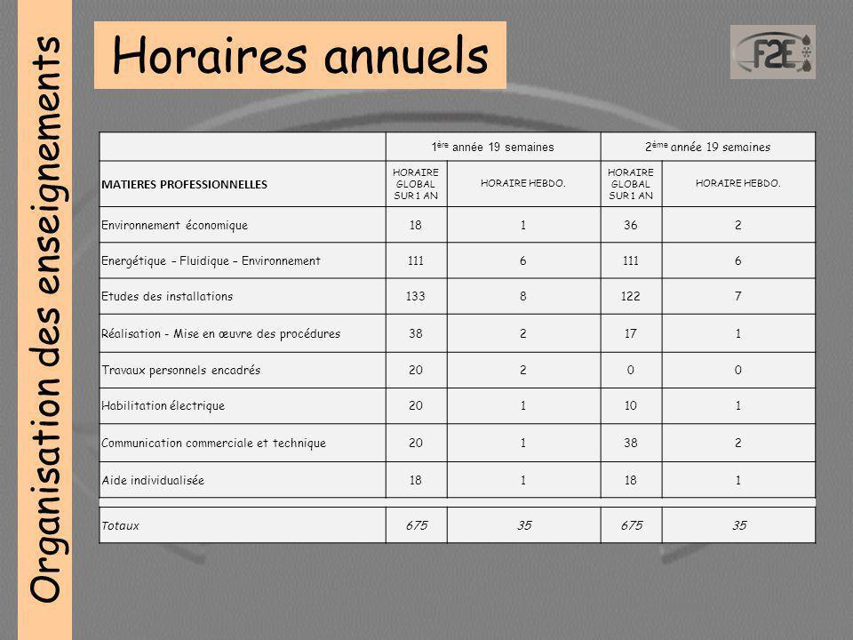 Organisation des enseignements Horaires annuels 1 ère année 19 semaines 2 ème année 19 semaines MATIERES PROFESSIONNELLES HORAIRE GLOBAL SUR 1 AN HORAIRE HEBDO.