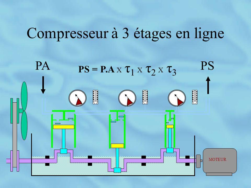 Compresseur à 3 étages en ligne PS = P.A X τ 1 X τ 2 X τ 3
