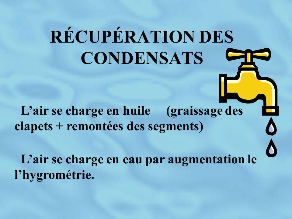 RÉCUPÉRATION DES CONDENSATS L'air se charge en huile (graissage des clapets + remontées des segments) L'air se charge en eau par augmentation le l'hyg
