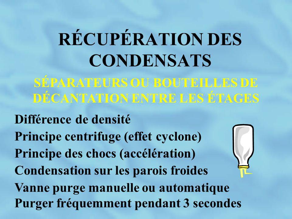 RÉCUPÉRATION DES CONDENSATS SÉPARATEURS OU BOUTEILLES DE DÉCANTATION ENTRE LES ÉTAGES Différence de densité Principe centrifuge (effet cyclone) Princi