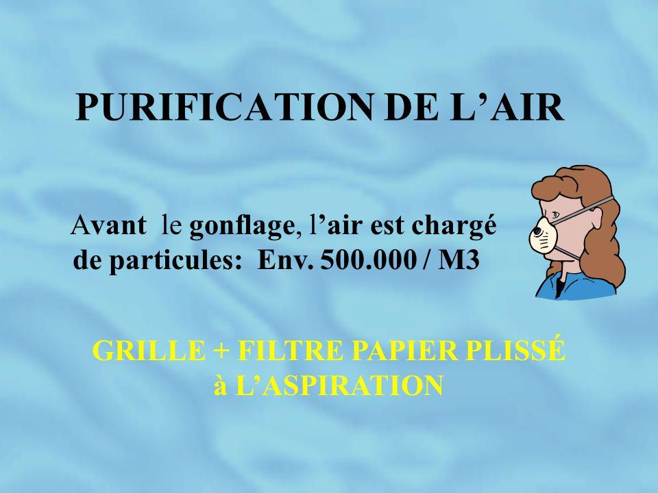 PURIFICATION DE L'AIR GRILLE + FILTRE PAPIER PLISSÉ à L'ASPIRATION Avant le gonflage, l'air est chargé de particules: Env. 500.000 / M3