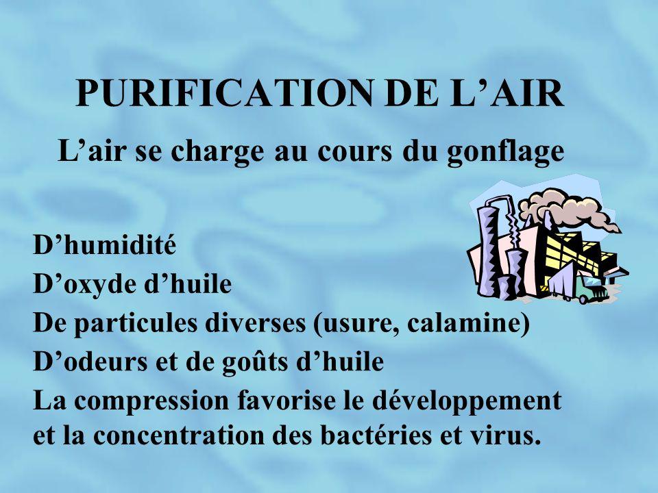 PURIFICATION DE L'AIR L'air se charge au cours du gonflage D'humidité D'oxyde d'huile De particules diverses (usure, calamine) D'odeurs et de goûts d'
