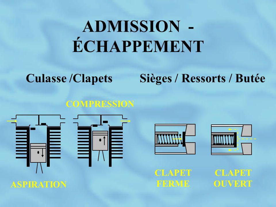 ADMISSION - ÉCHAPPEMENT CLAPET OUVERT CLAPET FERME ASPIRATION COMPRESSION Culasse /ClapetsSièges / Ressorts / Butée