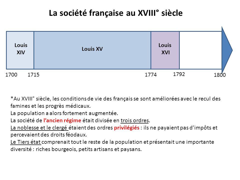 170017151774 1792 Louis XIV Louis XV Louis XVI 1800 La société française au XVIII° siècle *Au XVIII° siècle, les conditions de vie des français se sont améliorées avec le recul des famines et les progrès médicaux.