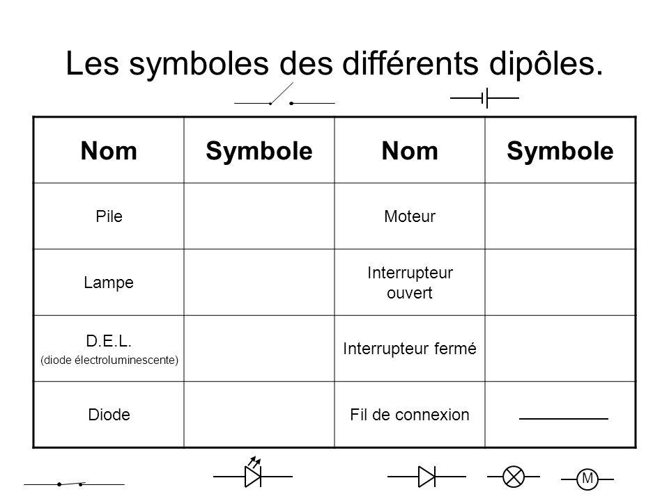 Les symboles des différents dipôles. NomSymboleNomSymbole PileMoteur Lampe Interrupteur ouvert D.E.L. (diode électroluminescente) Interrupteur fermé D
