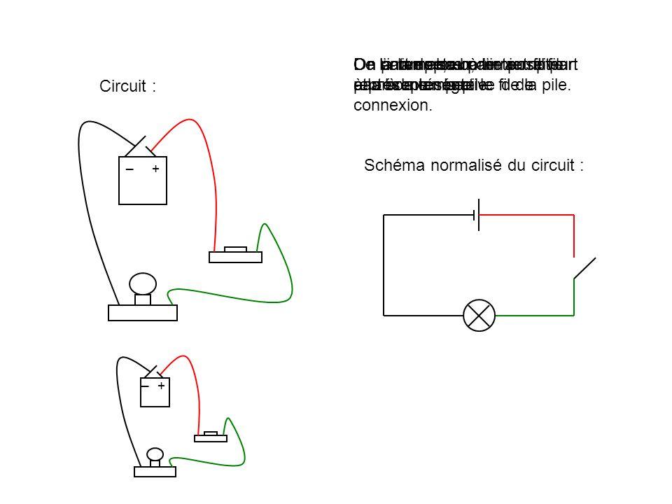 + _ On commence par représenter la pile. On part de sa borne positive et on représente le fil de connexion. + _ On arrive alors à l'interrupteur.De l'