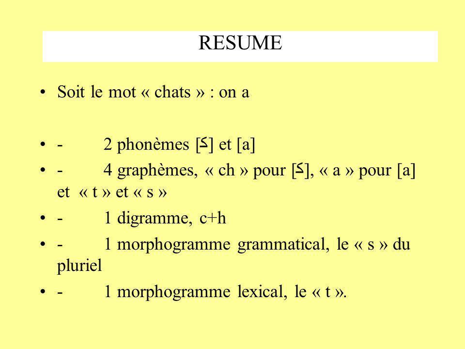 RESUME Soit le mot « chats » : on a - 2 phonèmes [ﮐ] et [a] - 4 graphèmes, « ch » pour [ﮐ], « a » pour [a] et « t » et « s » - 1 digramme, c+h - 1 morphogramme grammatical, le « s » du pluriel - 1 morphogramme lexical, le « t ».